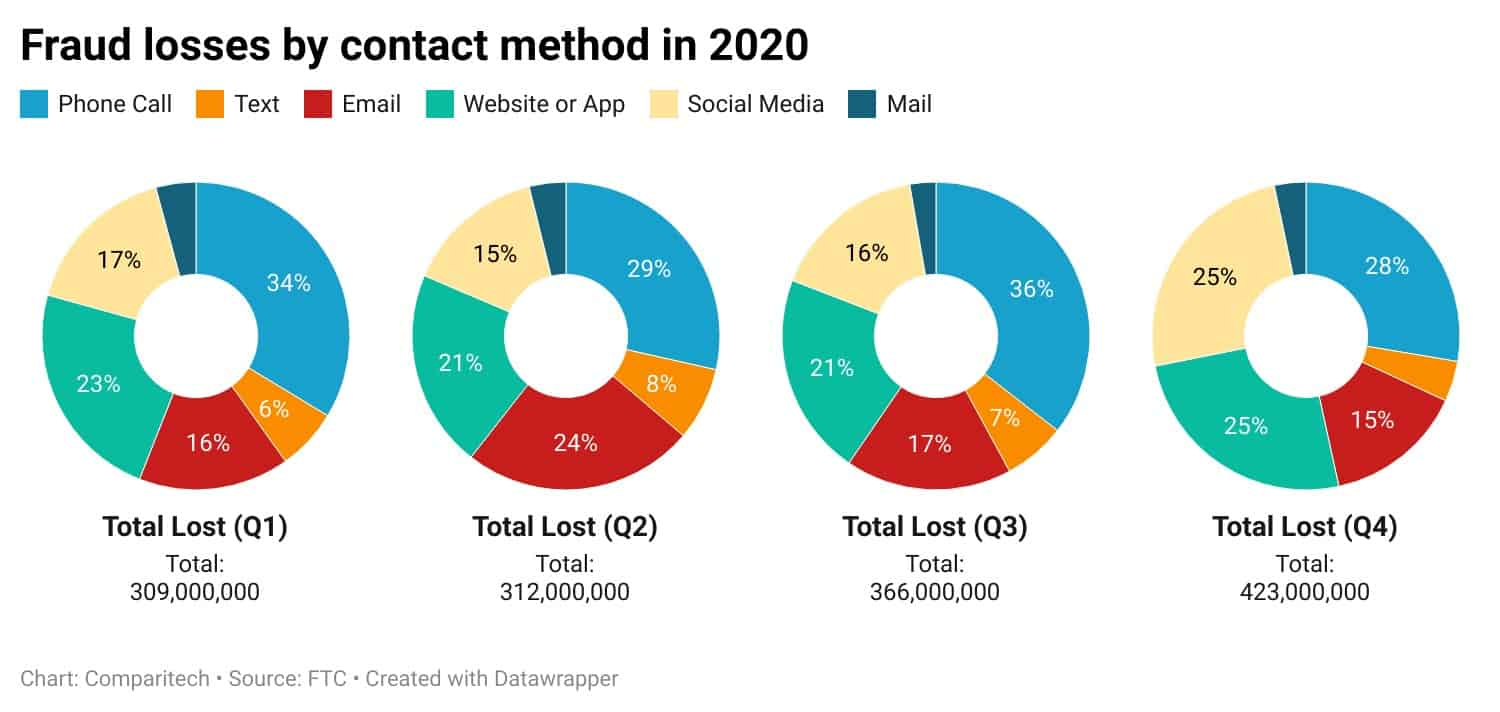 Fraud losses by contact method
