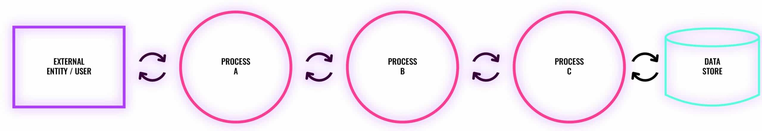 A simple data flow diagram (DFD)