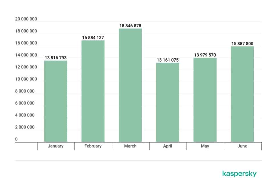 Kaspersky Malicious Email Attachments Graphic