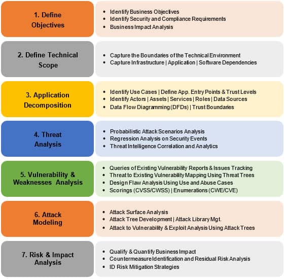 PASTA seven-step process