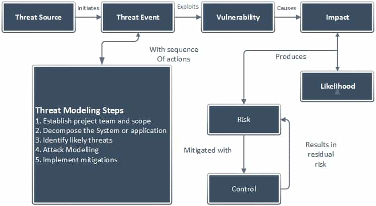 How threat modeling fits into risk assessment