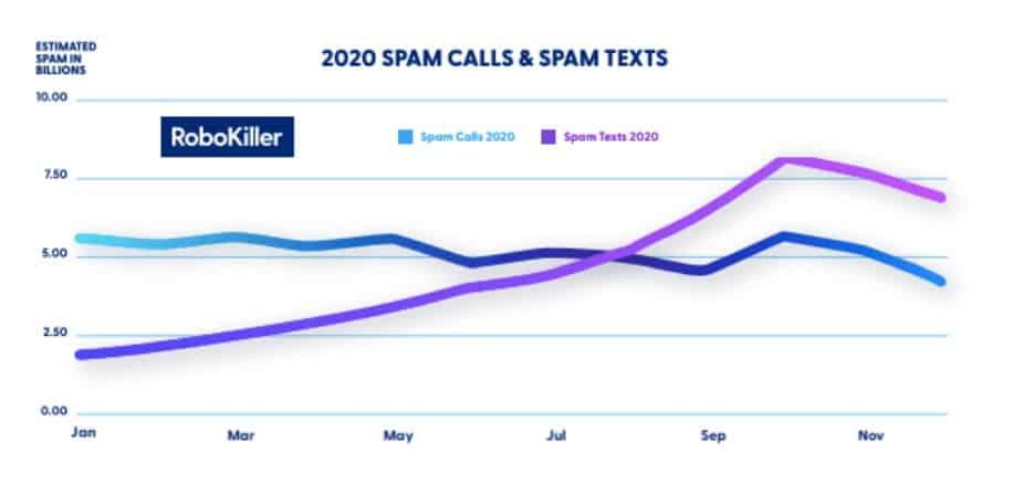 RoboKiller 2020 Spam Calls and Texts