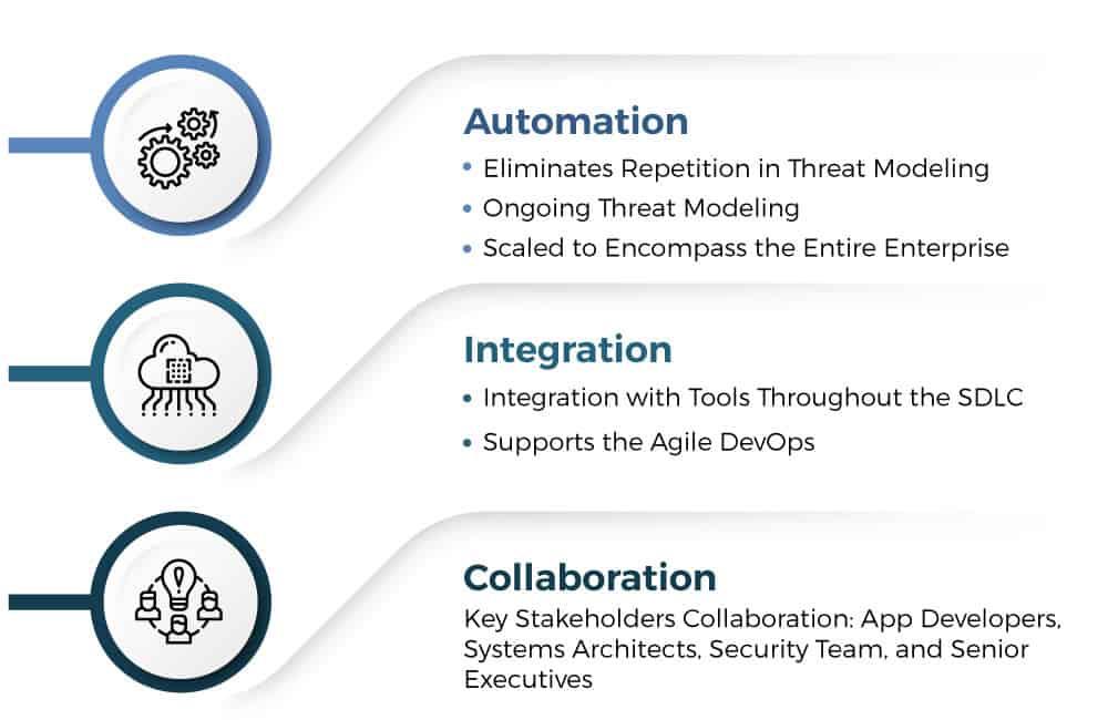 VAST threat modeling methodology