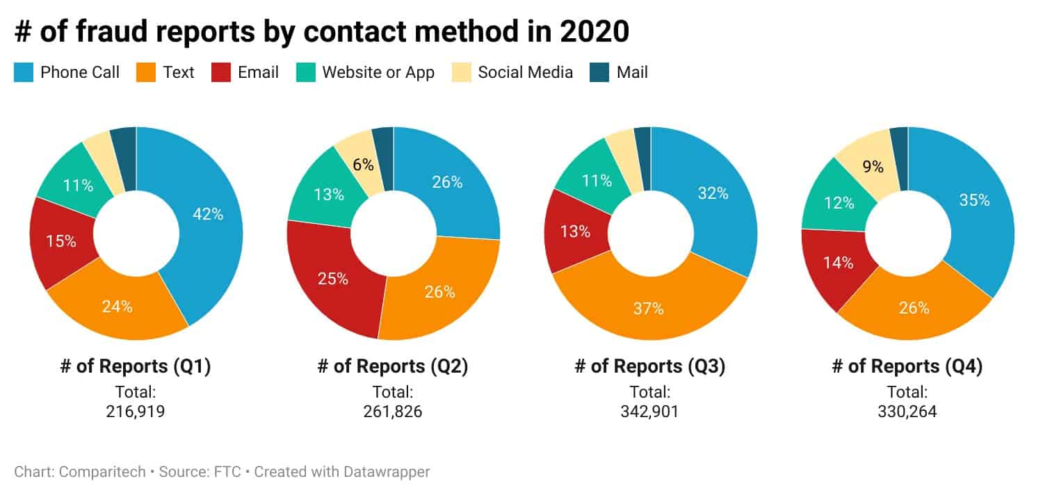 Number of fraud reports by contact method