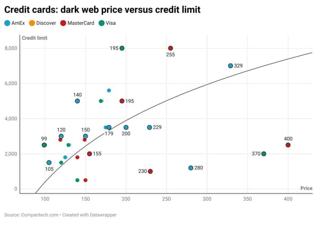credit card dark web price versus credit limit
