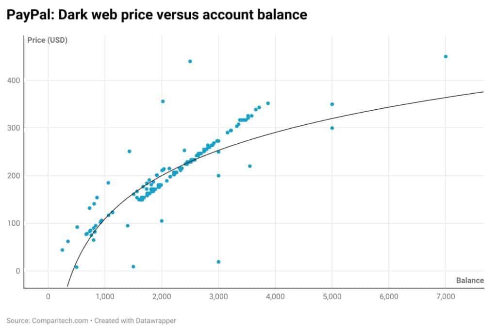 paypal dark web price versus balance