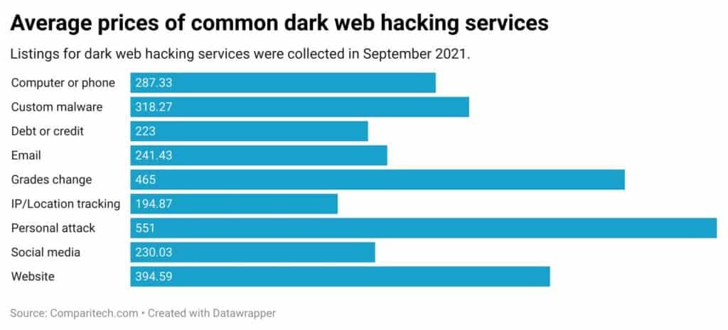 average-prices-of-common-dark-web-hacking-services