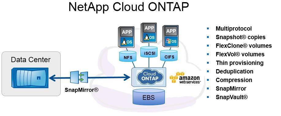 NetApp Cloud Volumes ONTAP