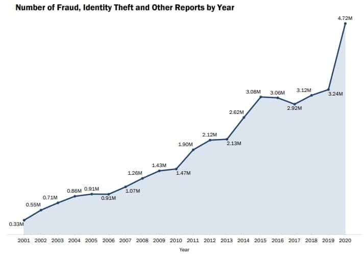 Number of fraud and identity theft reports per year