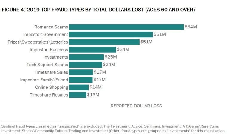Top fraud types by total dollars lost