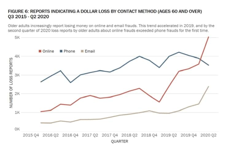Dollar loss by contact method